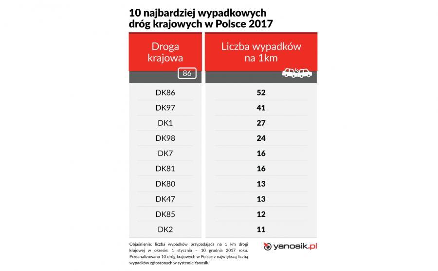 10 najbardziej wypadkowych dróg krajowych w Polsce 2017