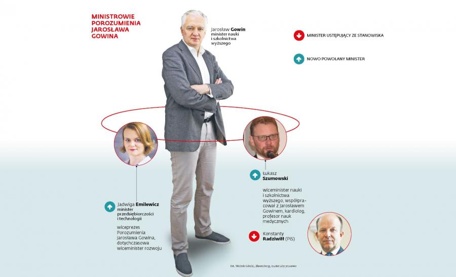 Ministrowie Porozumienia Jarosława Gowina