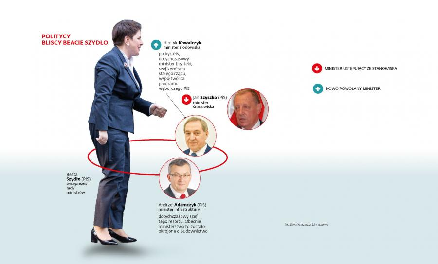 Politycy Bliscy Beacie Szydło