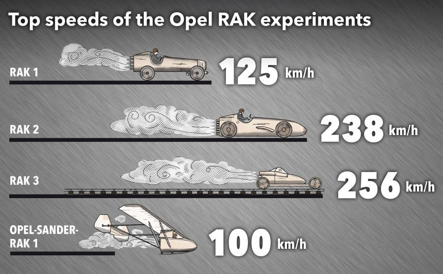 Rakietowe eksperymenty Opla