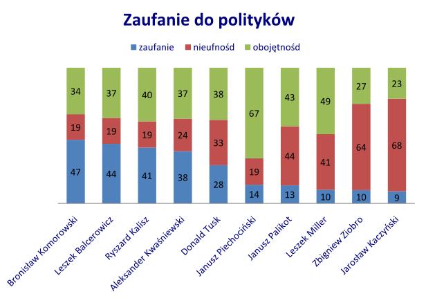 Zaufanie dla polityków. Sondaż TNN