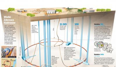 Wielki Zderzacz Hadronów  wystartuje 10 września