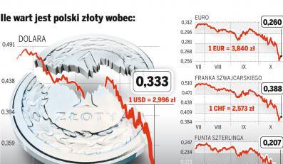 Indeksy na warszawskiej giełdzie spadły najniżej od pięciu lat